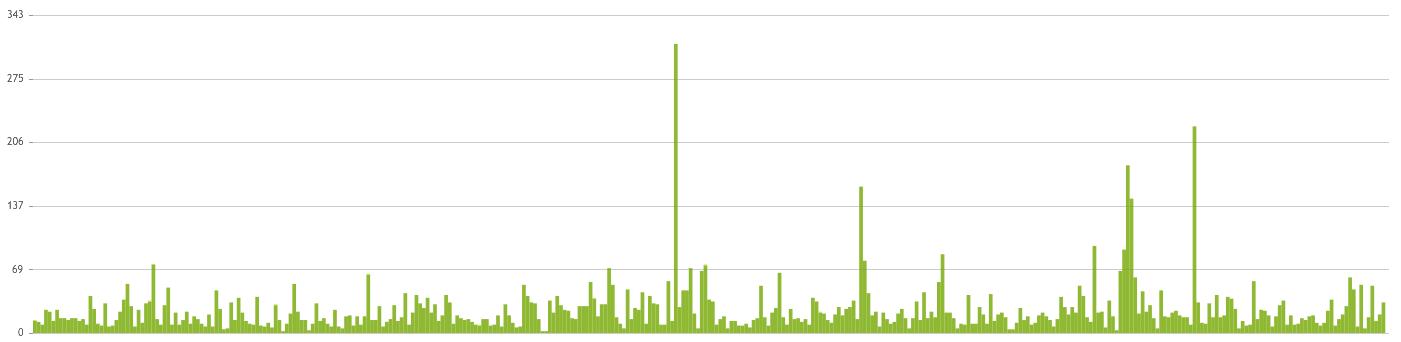 grafiek aantal weggewerkte e-mails in helpdesk 2013