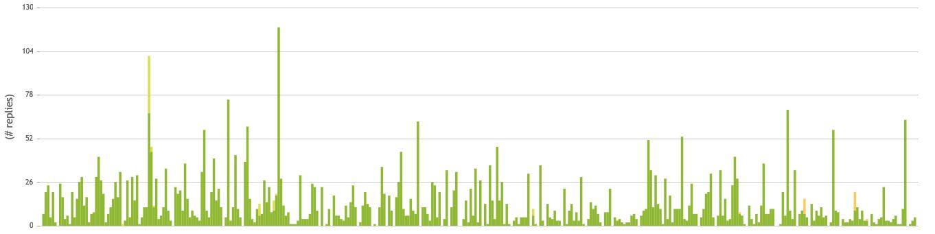 grafiek aantal weggewerkte e-mails in helpdesk 2017